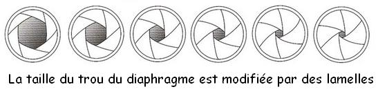 schema du diaphragme de l'appareil photo