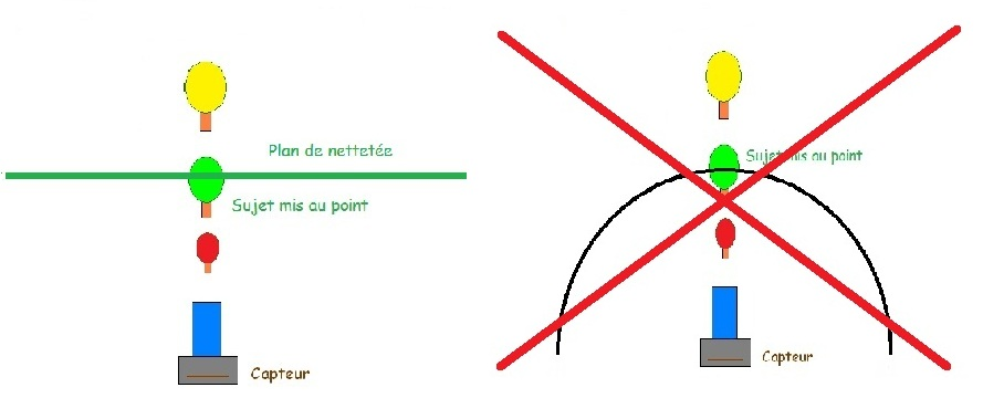 Plan de mise au point